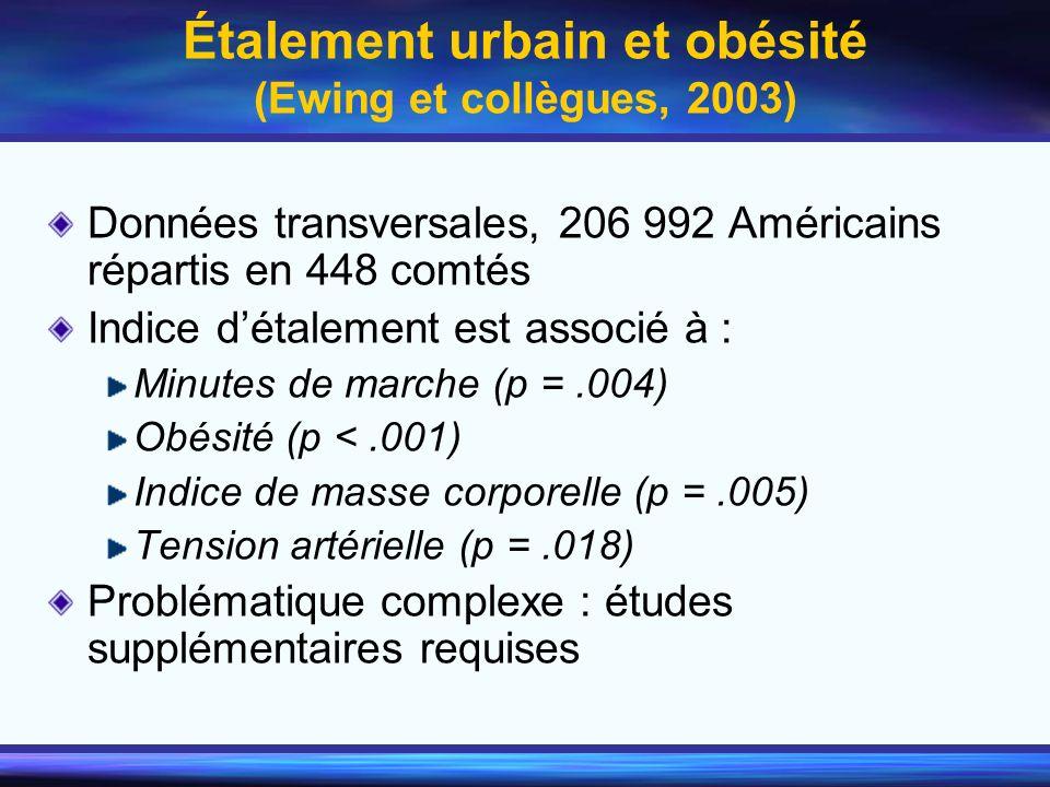 Étalement urbain et obésité (Ewing et collègues, 2003) Données transversales, 206 992 Américains répartis en 448 comtés Indice détalement est associé