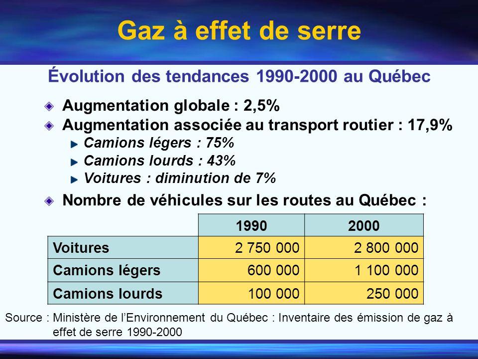 Gaz à effet de serre Augmentation globale : 2,5% Augmentation associée au transport routier : 17,9% Camions légers : 75% Camions lourds : 43% Voitures