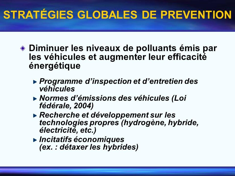 STRATÉGIES GLOBALES DE PREVENTION Diminuer les niveaux de polluants émis par les véhicules et augmenter leur efficacité énergétique Programme dinspect