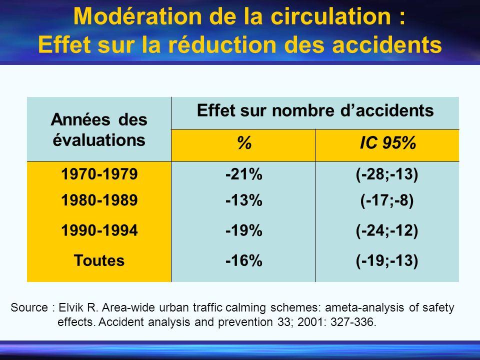Modération de la circulation : Effet sur la réduction des accidents Années des évaluations Effet sur nombre daccidents %IC 95% 1970-1979-21%(-28;-13)