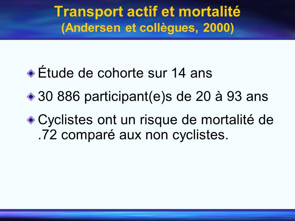 Transport actif et mortalité (Andersen et collègues, 2000) Étude de cohorte sur 14 ans 30 886 participant(e)s de 20 à 93 ans Cyclistes ont un risque d