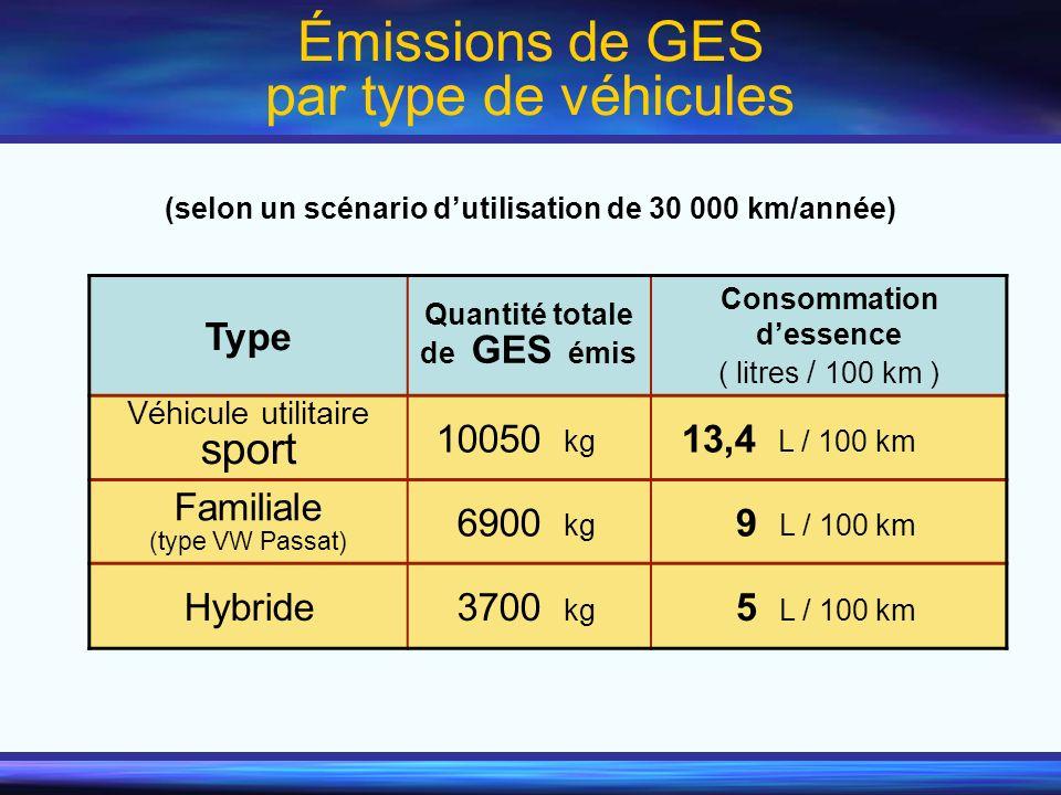 Émissions de GES par type de véhicules Type Quantité totale de GES émis Consommation dessence ( litres / 100 km ) Véhicule utilitaire sport 10050 kg 1