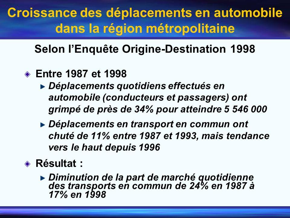 Croissance des déplacements en automobile dans la région métropolitaine Entre 1987 et 1998 Déplacements quotidiens effectués en automobile (conducteur