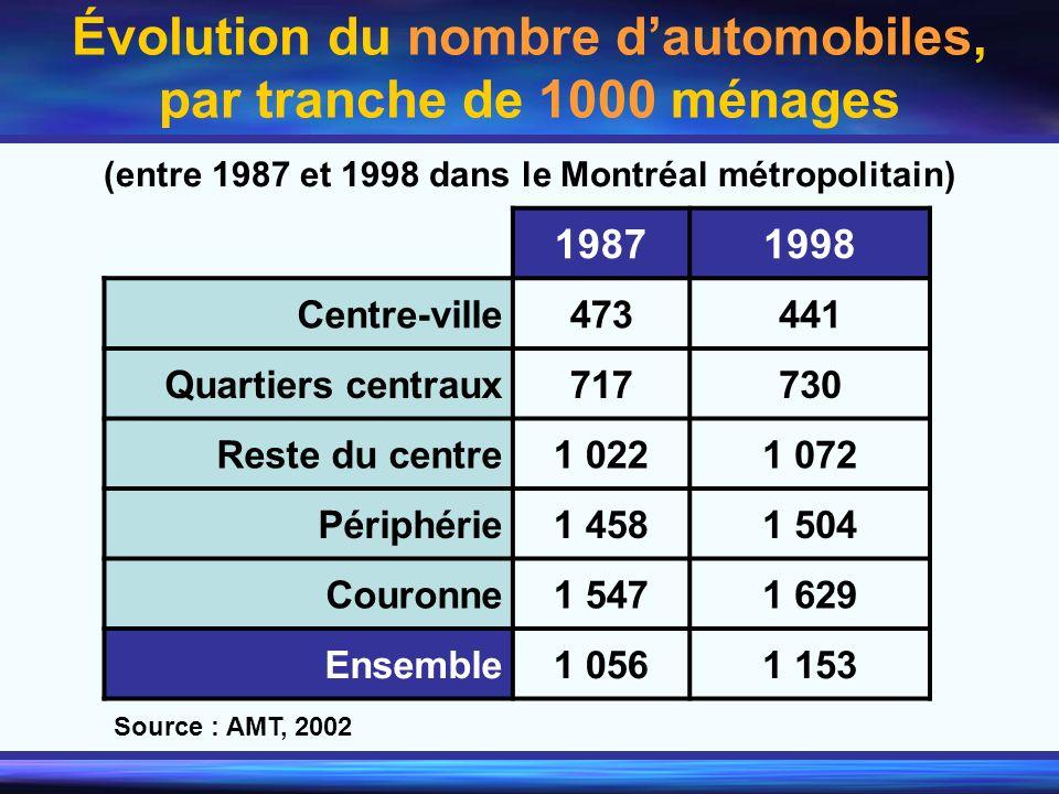 Évolution du nombre dautomobiles, par tranche de 1000 ménages (entre 1987 et 1998 dans le Montréal métropolitain) 19871998 Centre-ville473441 Quartier