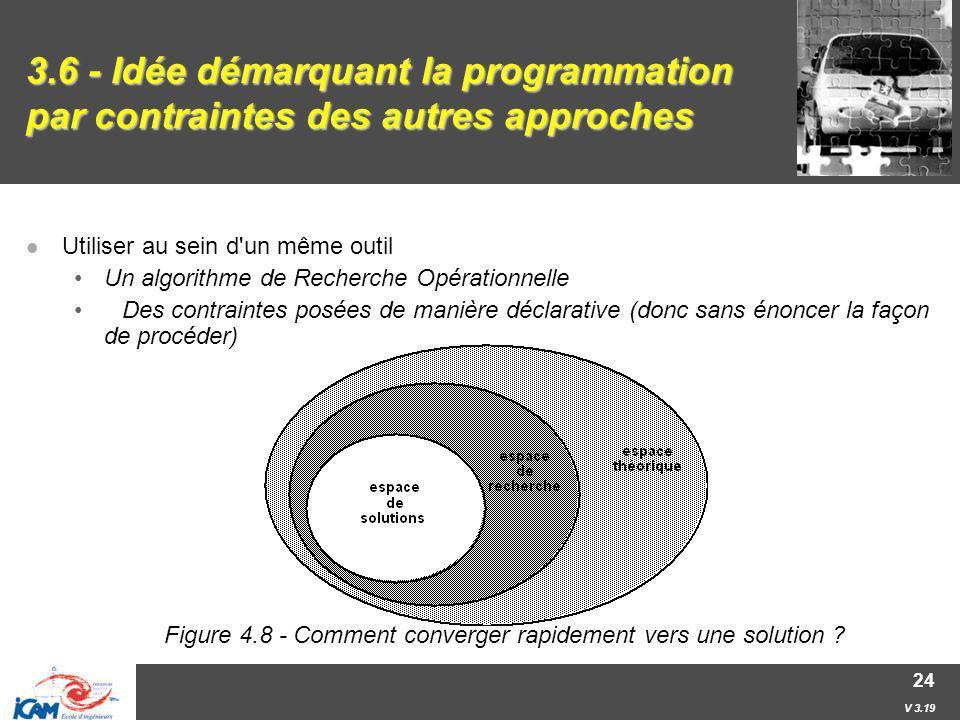V 3.19 24 3.6 - Idée démarquant la programmation par contraintes des autres approches Utiliser au sein d'un même outil Un algorithme de Recherche Opér