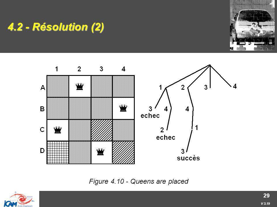 V 3.19 29 4.2 - Résolution (2) Figure 4.10 - Queens are placed