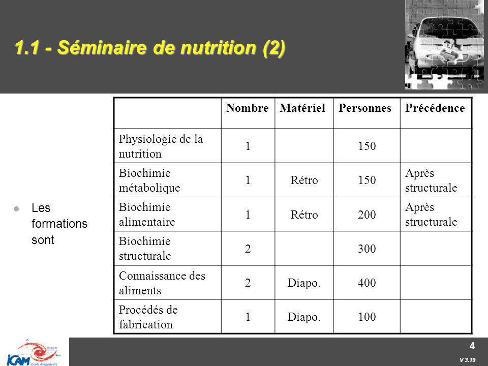 V 3.19 4 1.1 - Séminaire de nutrition (2) Les formations sont NombreMatérielPersonnesPrécédence Physiologie de la nutrition 1150 Biochimie métabolique