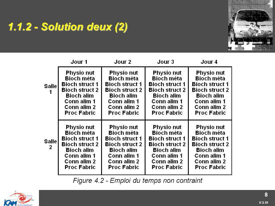 V 3.19 9 1.1.2 - Solution deux (3) Puis lon pose une à une chaque contrainte… La contenance de la salle doit être supérieure ou égale au nombre de personnes attendues.