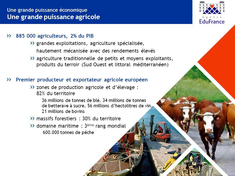 Une grande puissance économique Une grande puissance agricole 885 000 agriculteurs, 2% du PIB grandes exploitations, agriculture spécialisée, hautement mécanisée avec des rendements élevés agriculture traditionnelle de petits et moyens exploitants, produits du terroir (Sud Ouest et littoral méditerranéen) Premier producteur et exportateur agricole européen zones de production agricole et délevage : 82% du territoire 36 millions de tonnes de blé, 34 millions de tonnes de betterave à sucre, 56 millions dhectolitres de vin, 21 millions de bovins massifs forestiers : 30% du territoire domaine maritime : 3 ème rang mondial 600.000 tonnes de pêche