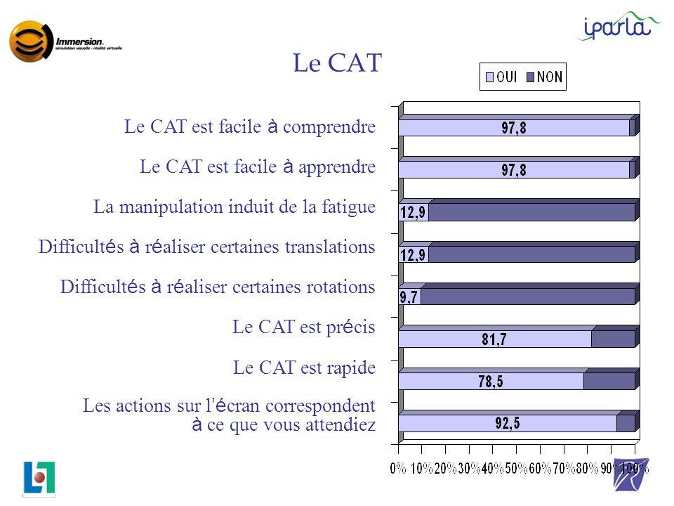 Le CAT Le CAT est facile à comprendre Le CAT est facile à apprendre La manipulation induit de la fatigue Difficultés à réaliser certaines translations