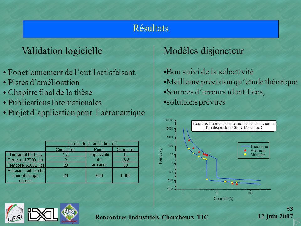 53 12 juin 2007 Rencontres Industriels-Chercheurs TIC Résultats Modèles disjoncteur Bon suivi de la sélectivité Meilleure précision quétude théorique