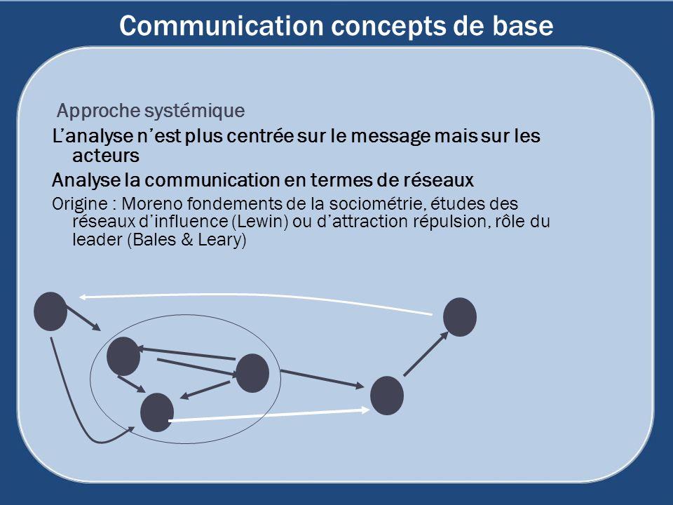 Communication concepts de base Approche systémique Lanalyse nest plus centrée sur le message mais sur les acteurs Analyse la communication en termes d