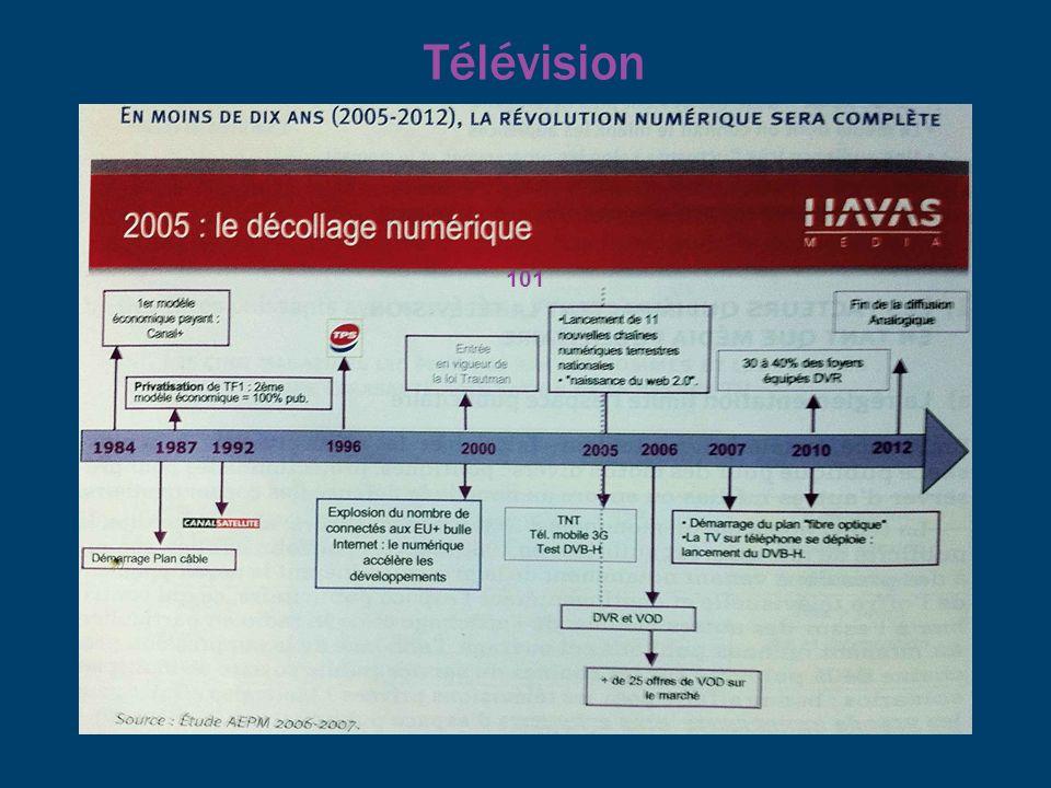 Télévision 101