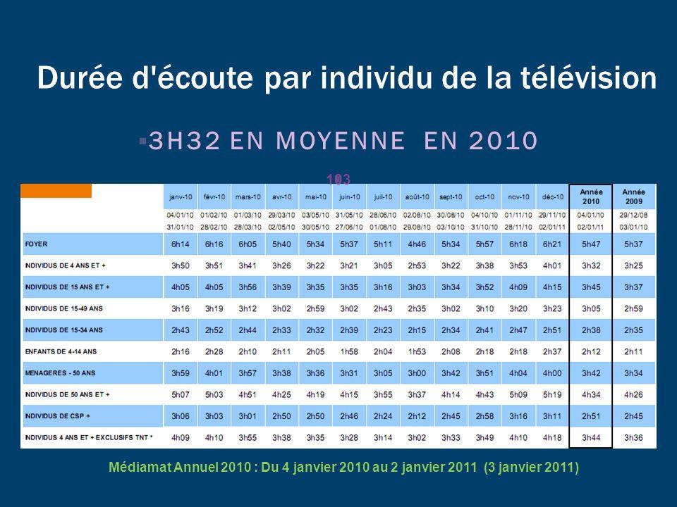 Durée d'écoute par individu de la télévision 3H32 EN MOYENNE EN 2010 Médiamat Annuel 2010 : Du 4 janvier 2010 au 2 janvier 2011 (3 janvier 2011) 103