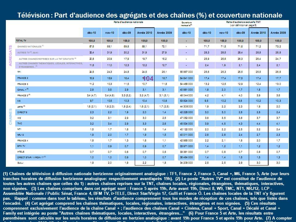 Télévision : Part d'audience des agrégats et des chaînes (%) et couverture nationale (1) Chaînes de télévision à diffusion nationale hertzienne origin
