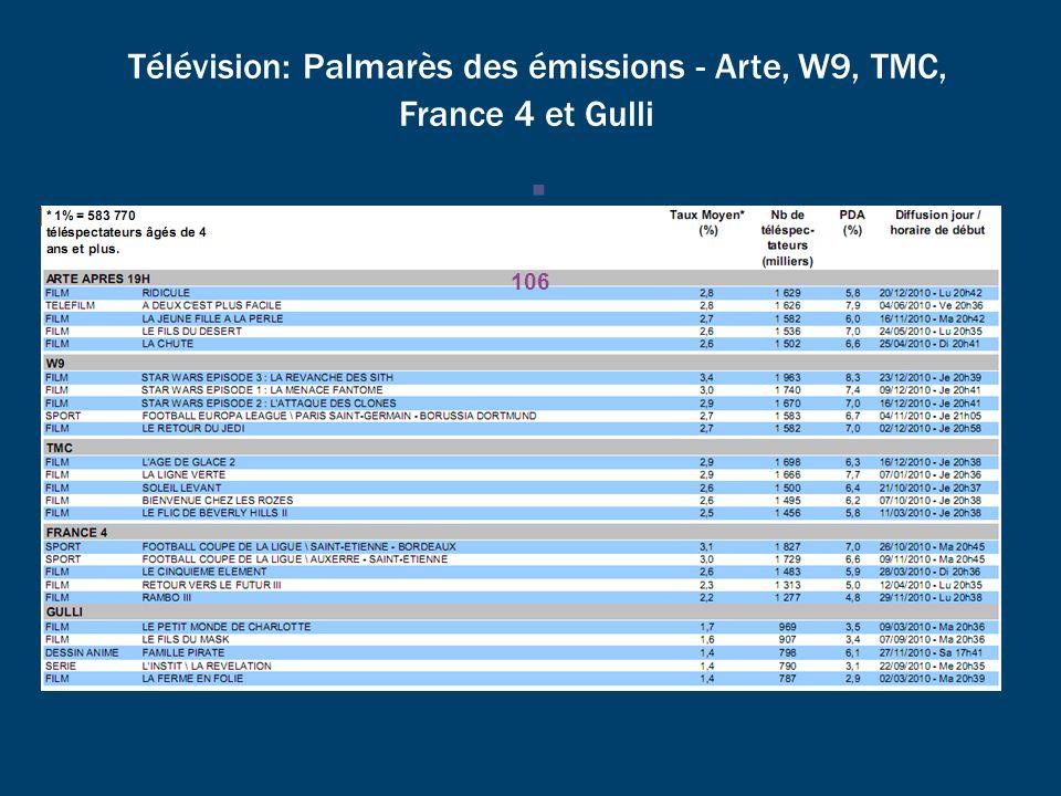 Télévision: Palmarès des émissions - Arte, W9, TMC, France 4 et Gulli 106