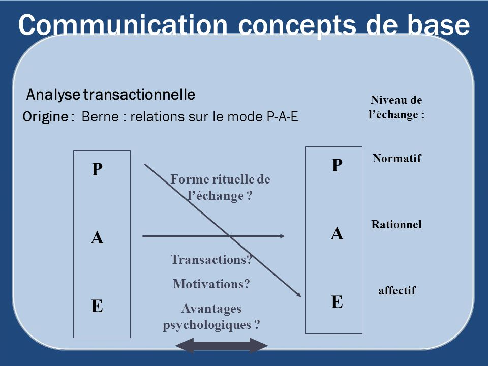 Communication concepts de base Analyse transactionnelle Origine : Berne : relations sur le mode P-A-E PAEPAE PAEPAE Niveau de léchange : Normatif Rationnel affectif Forme rituelle de léchange .