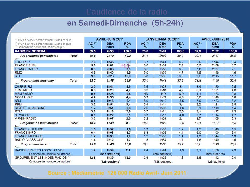 Laudience de la radio en Samedi-Dimanche (5h-24h) Source : Médiamétrie 126 000 Radio Avril- Juin 2011 113