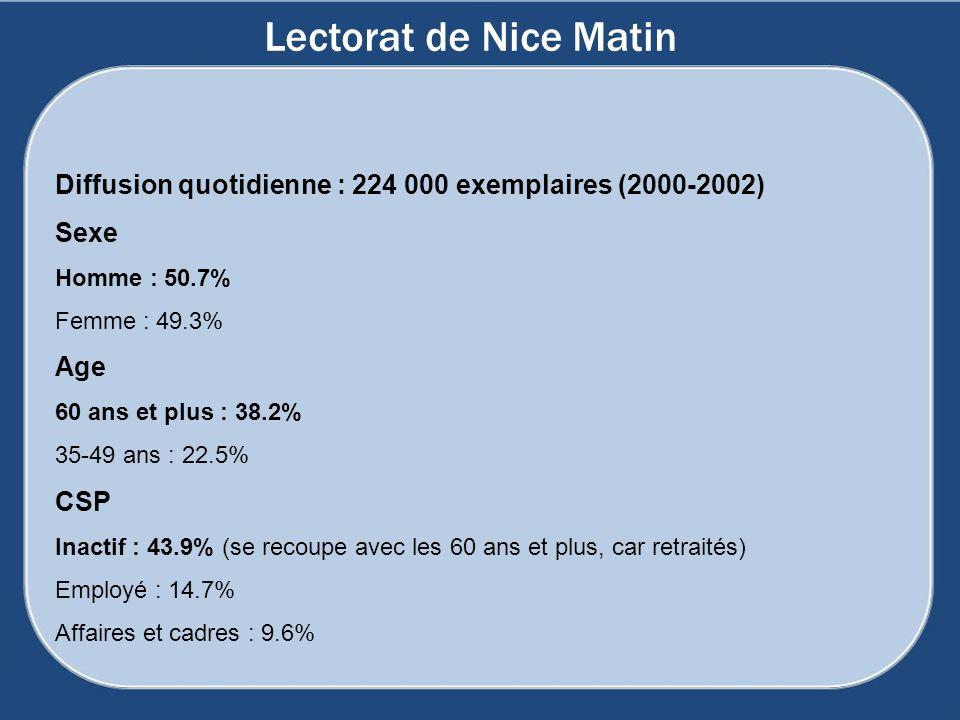 Lectorat de Nice Matin Diffusion quotidienne : 224 000 exemplaires (2000-2002) Sexe Homme : 50.7% Femme : 49.3% Age 60 ans et plus : 38.2% 35-49 ans :