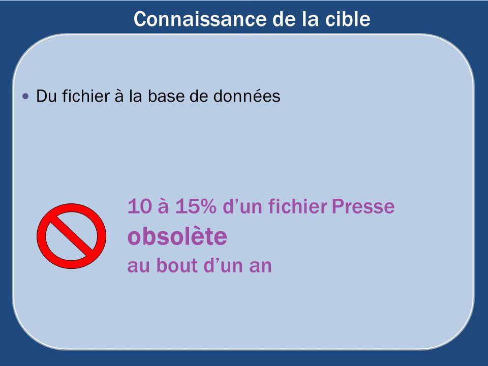 Connaissance de la cible Du fichier à la base de données 10 à 15% dun fichier Presse obsolète au bout dun an