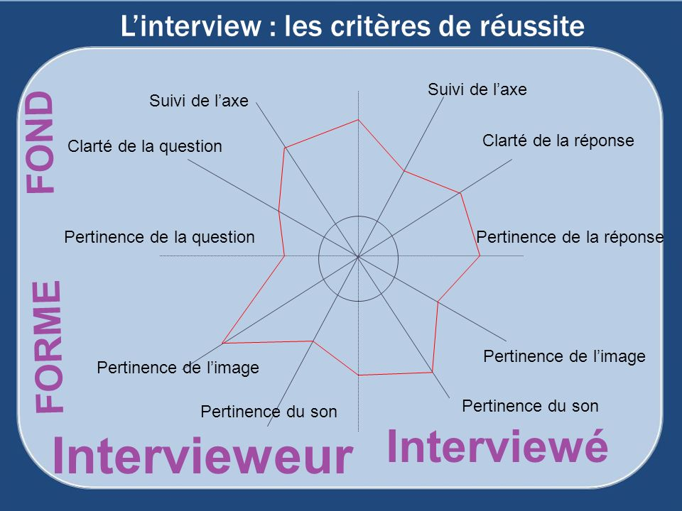 Linterview : les critères de réussite Suivi de laxe Pertinence du son Clarté de la question Clarté de la réponse Pertinence du son Pertinence de la question Pertinence de limage Pertinence de la réponse Pertinence de limage FOND FORME Intervieweur Interviewé