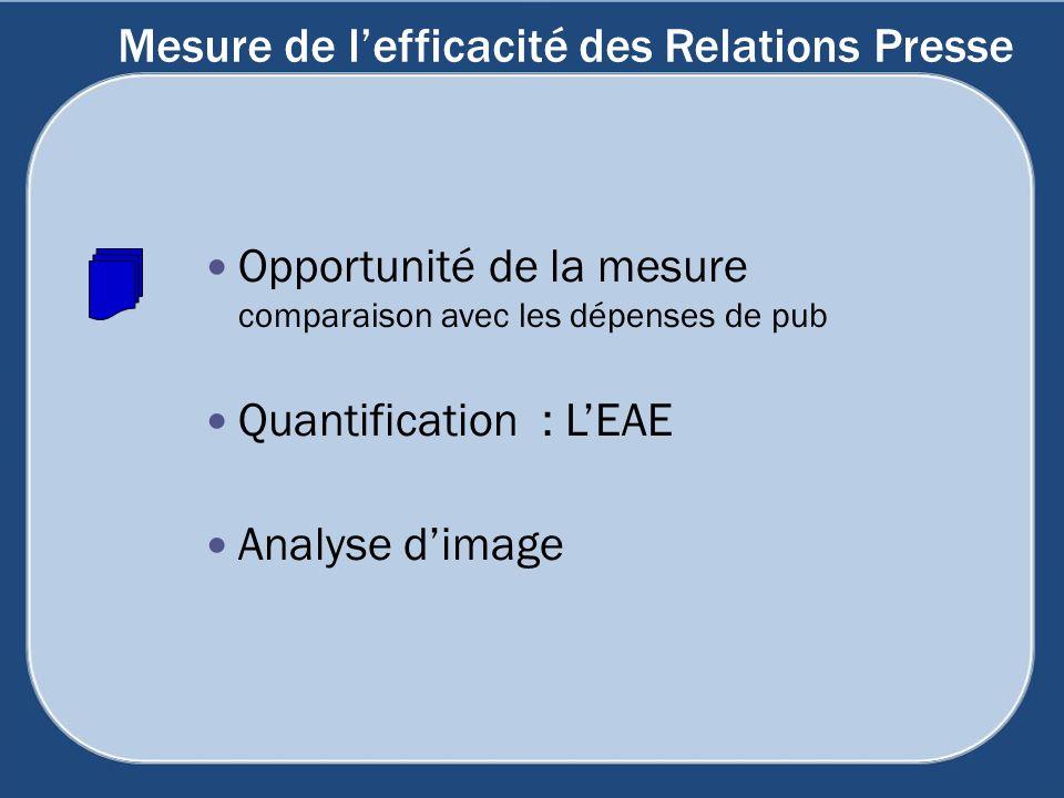Mesure de lefficacité des Relations Presse Opportunité de la mesure comparaison avec les dépenses de pub Quantification : LEAE Analyse dimage