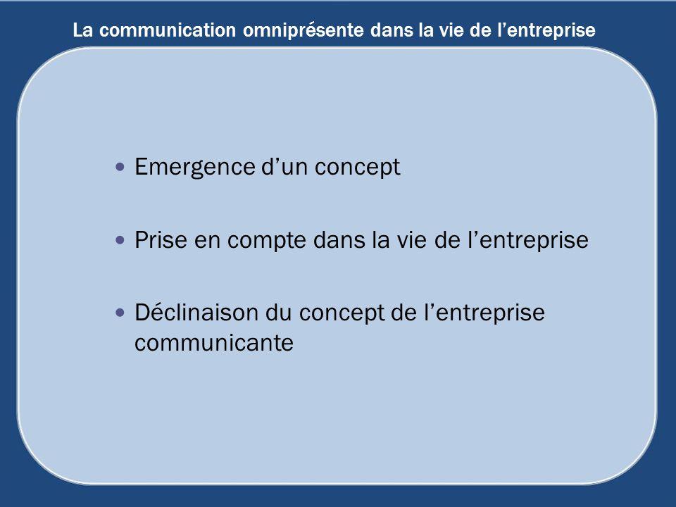 La communication omniprésente dans la vie de lentreprise Emergence dun concept Prise en compte dans la vie de lentreprise Déclinaison du concept de le