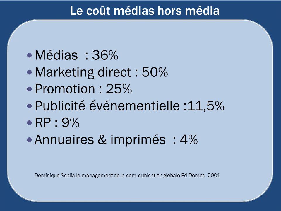 Le coût médias hors média Médias : 36% Marketing direct : 50% Promotion : 25% Publicité événementielle :11,5% RP : 9% Annuaires & imprimés : 4% Domini