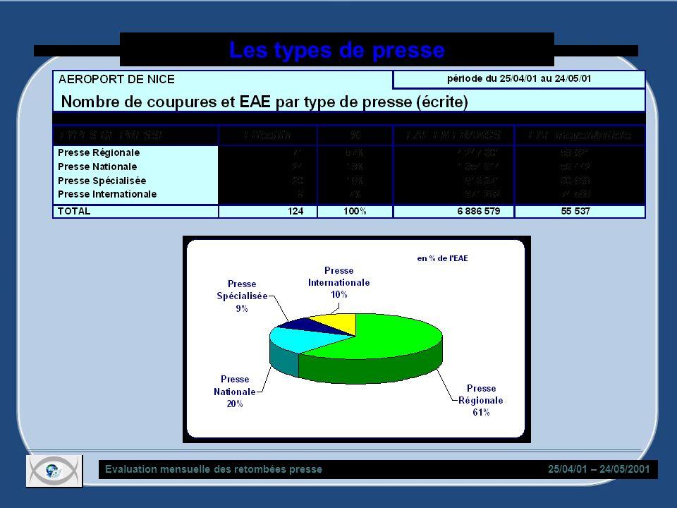 Les types de presse Evaluation mensuelle des retombées presse 25/04/01 – 24/05/2001