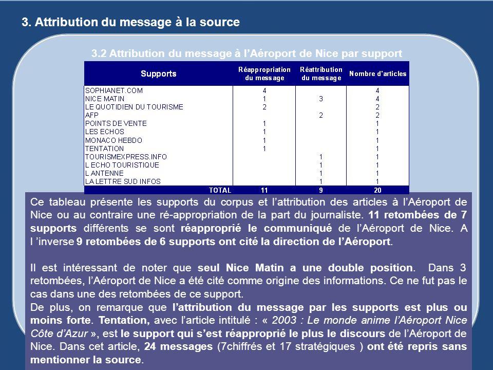 Ce tableau présente les supports du corpus et lattribution des articles à lAéroport de Nice ou au contraire une ré-appropriation de la part du journal