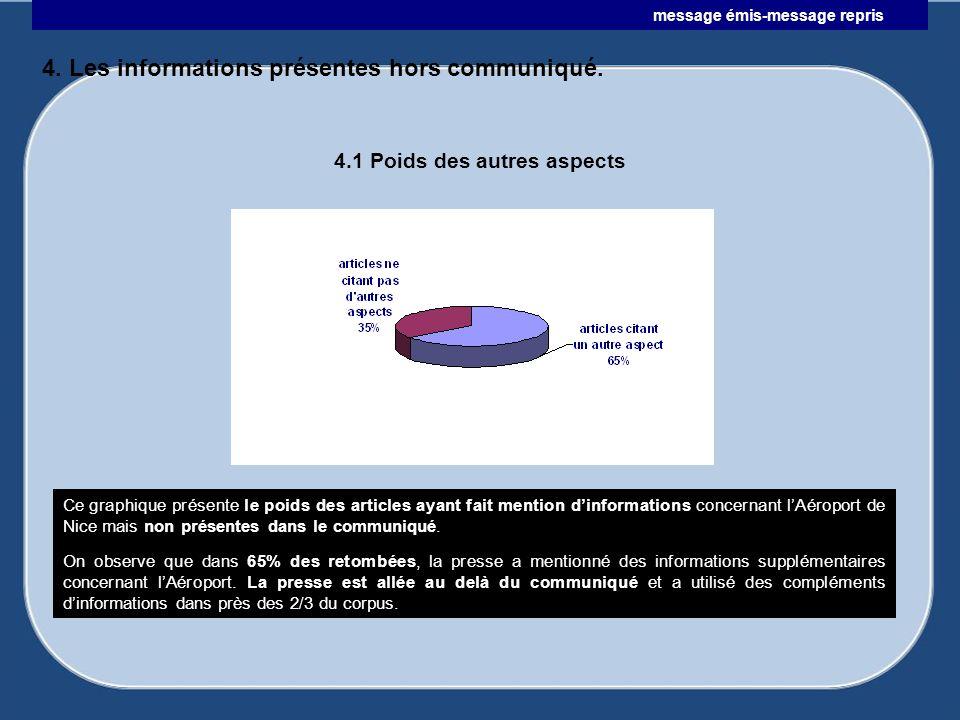 4. Les informations présentes hors communiqué. Ce graphique présente le poids des articles ayant fait mention dinformations concernant lAéroport de Ni