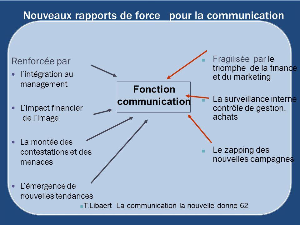Nouveaux rapports de force pour la communication Renforcée par lintégration au management Limpact financier de limage La montée des contestations et d