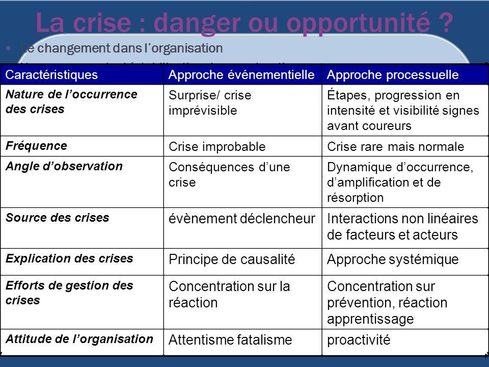 La crise : danger ou opportunité ? Le changement dans lorganisation Un processus de déstabilisation / reconstruction CaractéristiquesApproche événemen