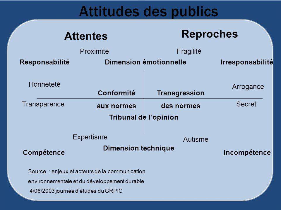 Attitudes des publics Attentes Reproches Responsabilité Transparence Dimension émotionnelle Conformité aux normes Irresponsabilité Transgression des n