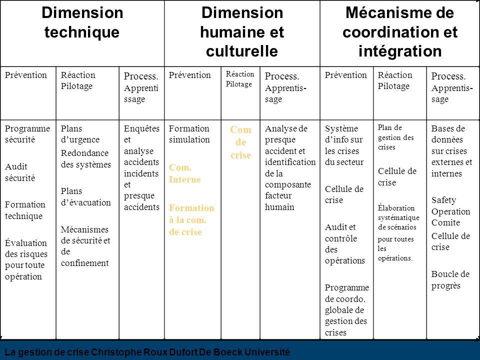 Dimension technique Dimension humaine et culturelle Mécanisme de coordination et intégration PréventionRéaction Pilotage Process. Apprenti ssage Préve