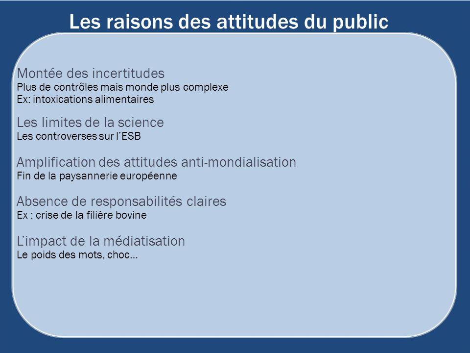 Les raisons des attitudes du public Montée des incertitudes Plus de contrôles mais monde plus complexe Ex: intoxications alimentaires Les limites de l