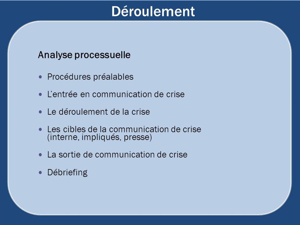 Déroulement Analyse processuelle Procédures préalables Lentrée en communication de crise Le déroulement de la crise Les cibles de la communication de