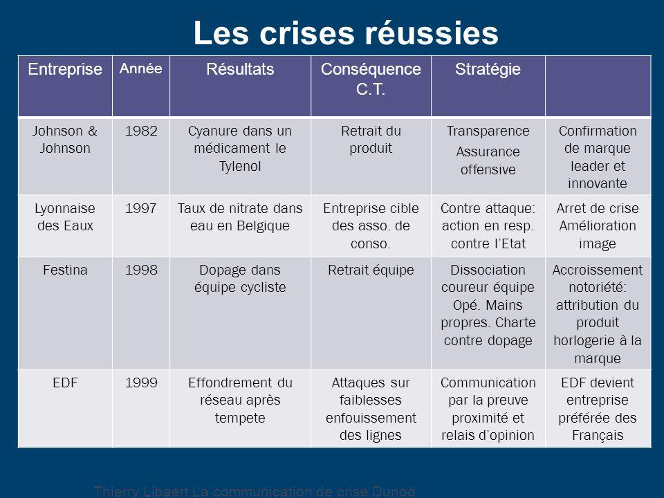 Les crises réussies Thierry Libaert La communication de crise Dunod Entreprise Année RésultatsConséquence C.T. Stratégie Johnson & Johnson 1982Cyanure