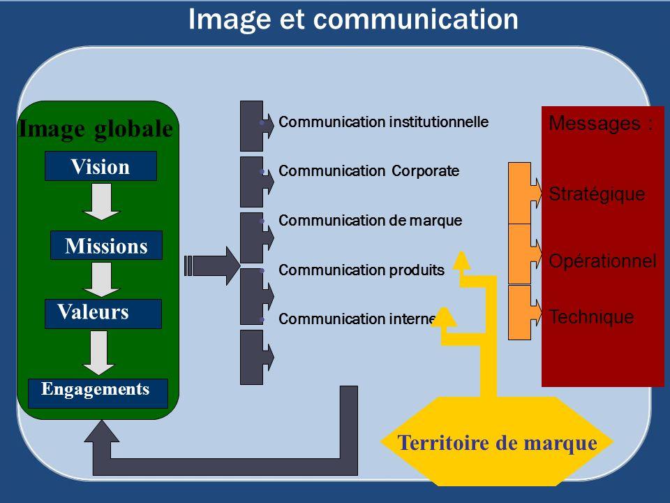 Vision Valeurs Engagements Image globale Image et communication Communication institutionnelle Communication Corporate Communication de marque Communi