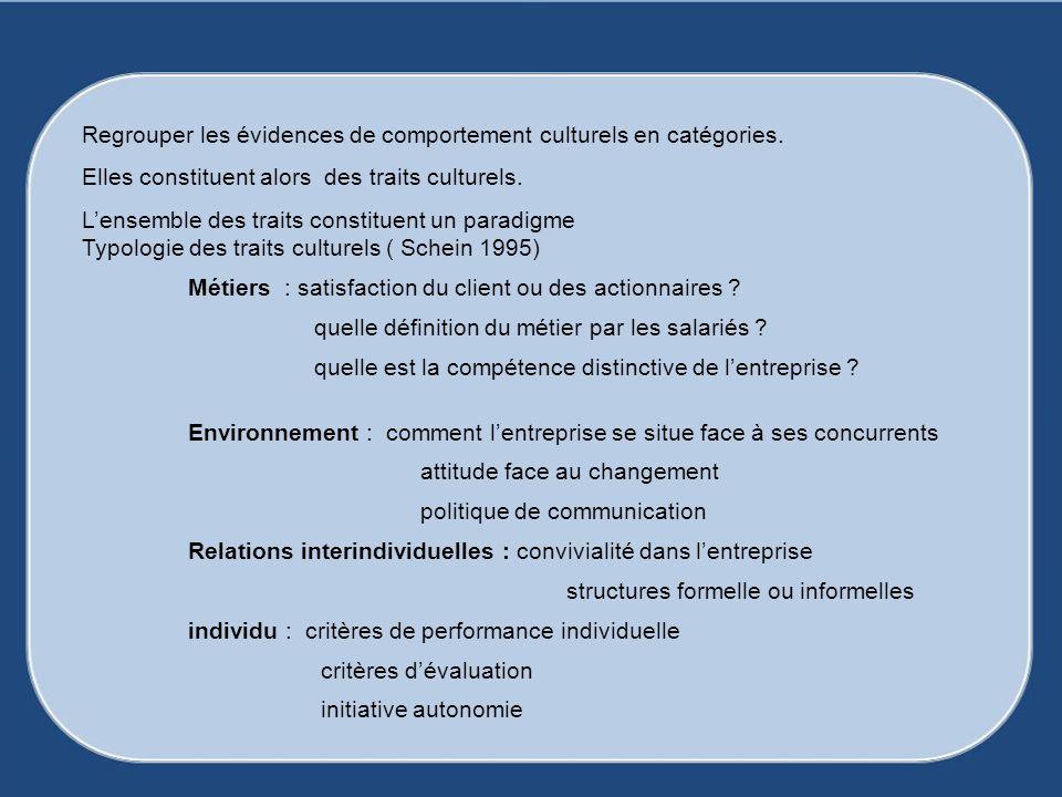 Regrouper les évidences de comportement culturels en catégories. Elles constituent alors des traits culturels. Lensemble des traits constituent un par