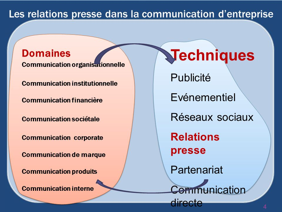 Les relations presse dans la communication dentreprise Domaines Communication organisationnelle Communication institutionnelle Communication financière Communication sociétale Communication corporate Communication de marque Communication produits Communication interne 4 Techniques Publicité Evénementiel Réseaux sociaux Relations presse Partenariat Communication directe