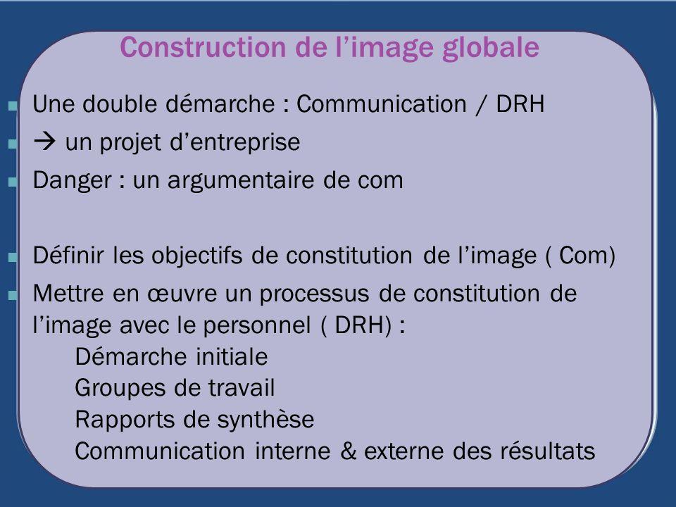Construction de limage globale Une double démarche : Communication / DRH un projet dentreprise Danger : un argumentaire de com Définir les objectifs d