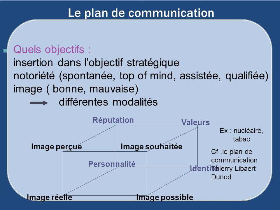 Le plan de communication Quels objectifs : insertion dans lobjectif stratégique notoriété (spontanée, top of mind, assistée, qualifiée) image ( bonne,