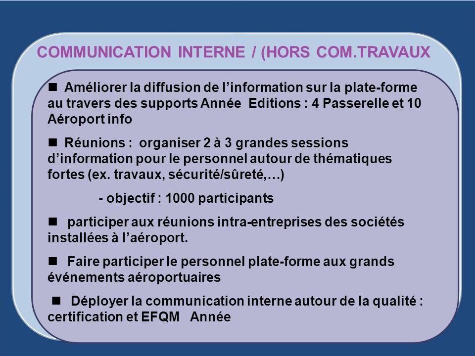 Améliorer la diffusion de linformation sur la plate-forme au travers des supports Année Editions : 4 Passerelle et 10 Aéroport info Réunions : organis