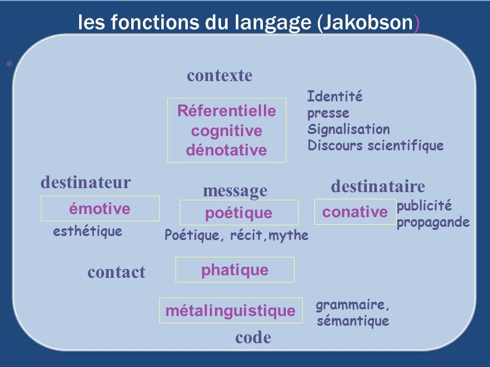les fonctions du langage (Jakobson) Réferentielle cognitive dénotative phatique émotive métalinguistique conative destinateur poétique contact context