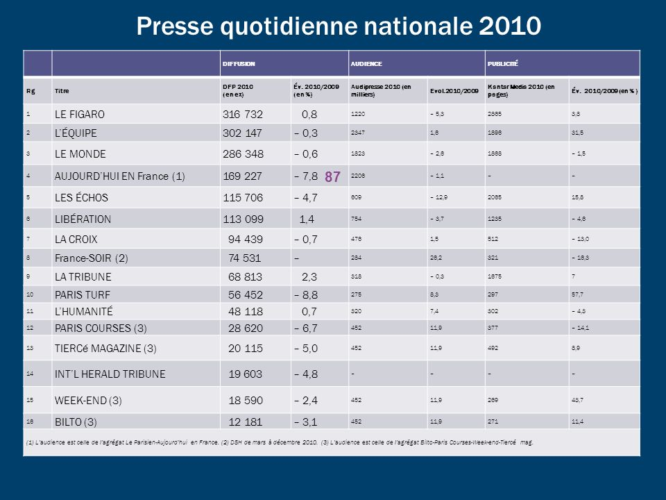 Presse quotidienne nationale 2010 DIFFUSIONAUDIENCEPUBLICITÉ RgTitre DFP 2010 (en ex) Év.