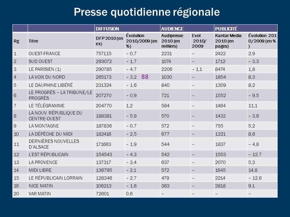Presse quotidienne régionale DIFFUSIONAUDIENCEPUBLICITÉ RgTitre DFP 2010 (en ex) Évolution 2010/2009 (en %) Audipresse 2010 (en milliers) Evol 2010/ 2