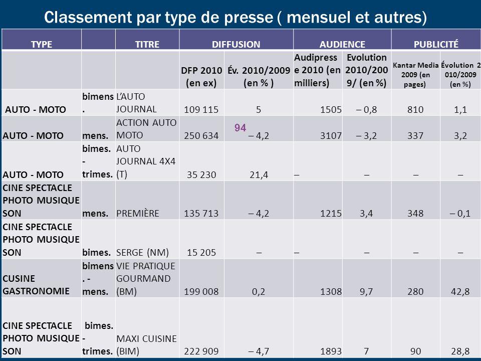 Classement par type de presse ( mensuel et autres) TYPETITREDIFFUSIONAUDIENCEPUBLICITÉ DFP 2010 (en ex) Év. 2010/2009 (en % ) Audipress e 2010 (en mil