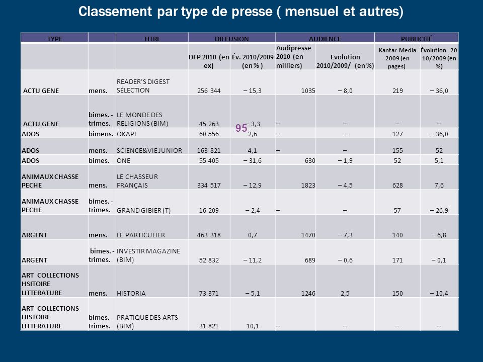Classement par type de presse ( mensuel et autres) TYPETITREDIFFUSIONAUDIENCEPUBLICITÉ DFP 2010 (en ex) Év. 2010/2009 (en % ) Audipresse 2010 (en mill