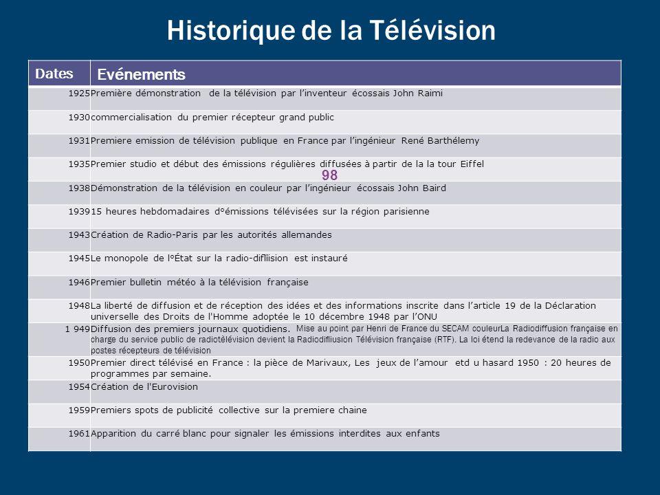 Historique de la Télévision Dates Evénements 1925Première démonstration de la télévision par linventeur écossais John Raimi 1930commercialisation du p